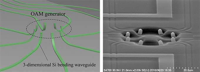 図3 光渦ジェネレーターの概要図と走査電子顕微鏡画像