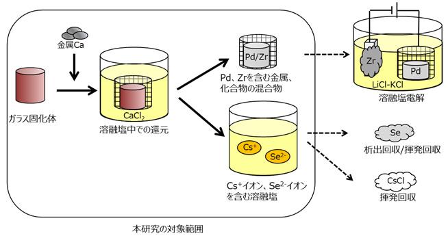 図1 ガラス固化体からのLLFP回収プロセス