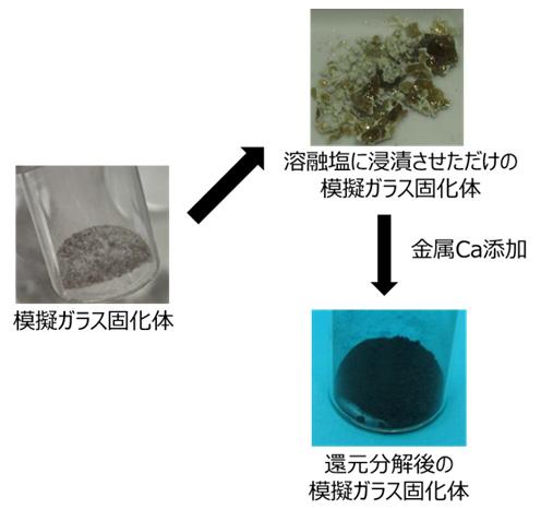 図6 模擬ガラス固化体の外観
