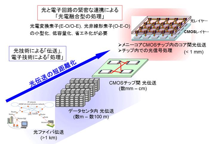 図1 光伝送技術の短距離化と光電融合情報処理への展開