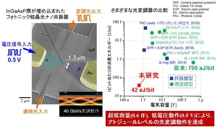 図2 フォトニック結晶による超低消費エネルギーのナノ光変調器