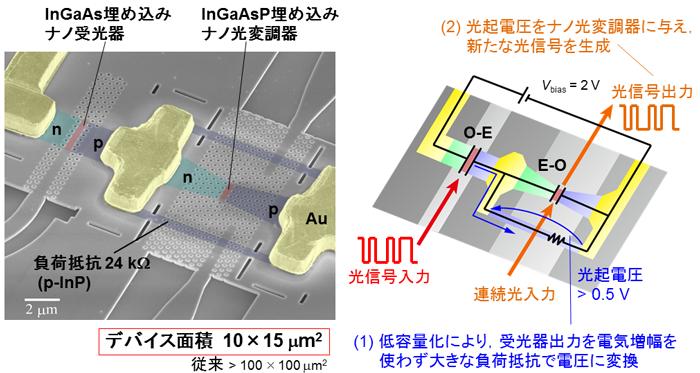 図3 ナノ受光器とナノ光変調器の集積によるO-E-O変換素子