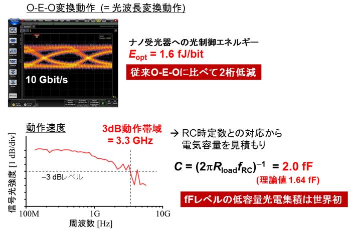 図4 O-E-O変換動作と超低容量集積の実証