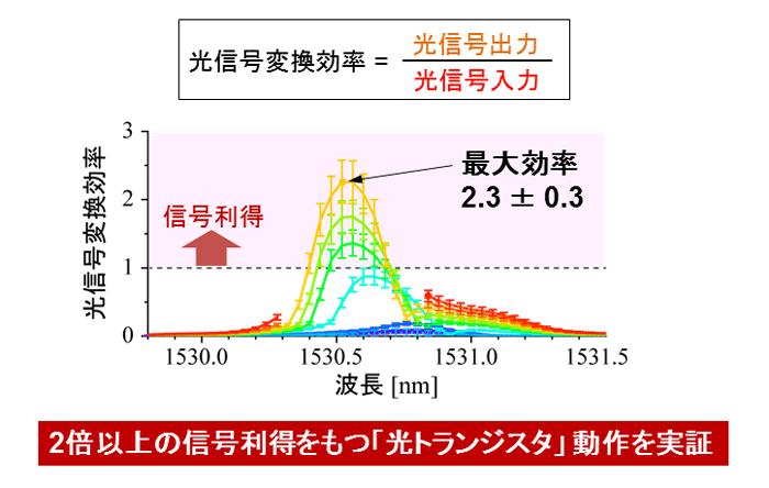 図5 光信号利得の実証