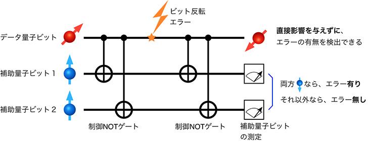 図1 量子ビット反転エラー検出回路