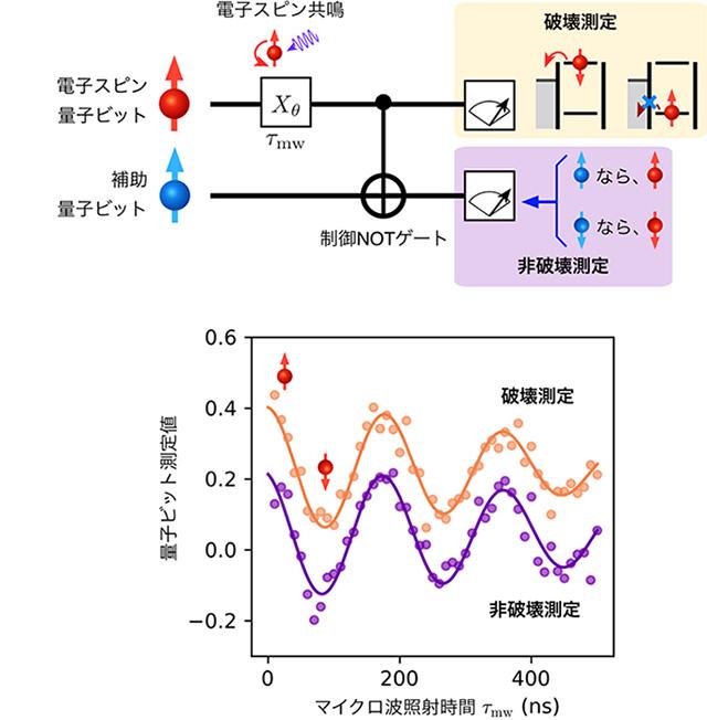 図3 電子スピン量子ビットの量子非破壊測定