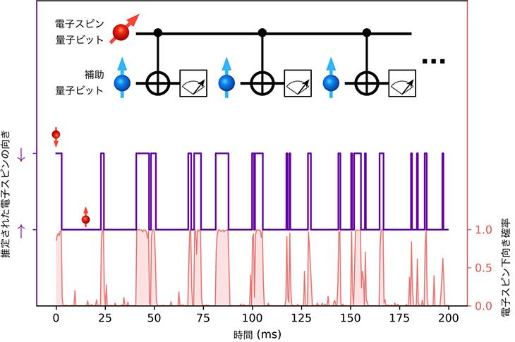図5 量子ドット中の電子スピン量子ビットの量子跳躍