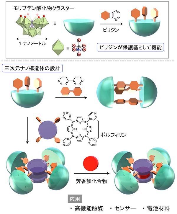 図 本研究の概念図