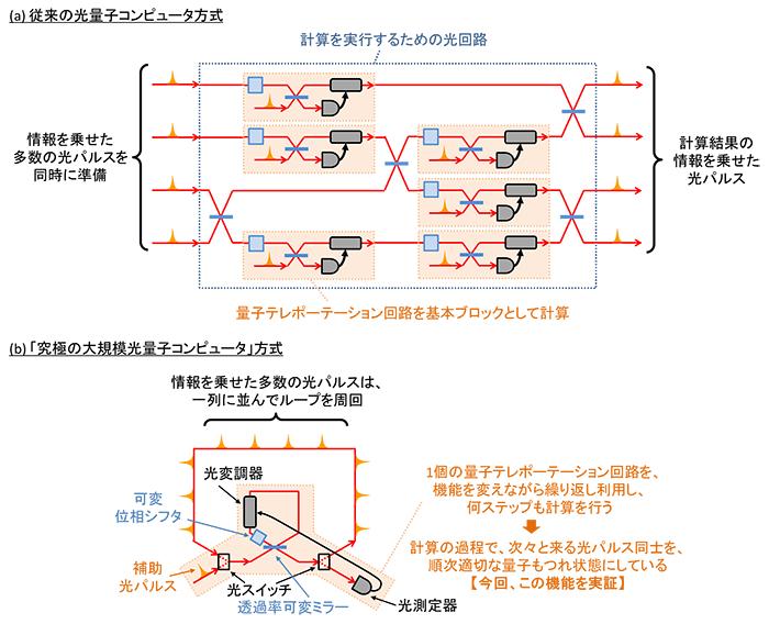 図1 光量子コンピュータ方式の比較