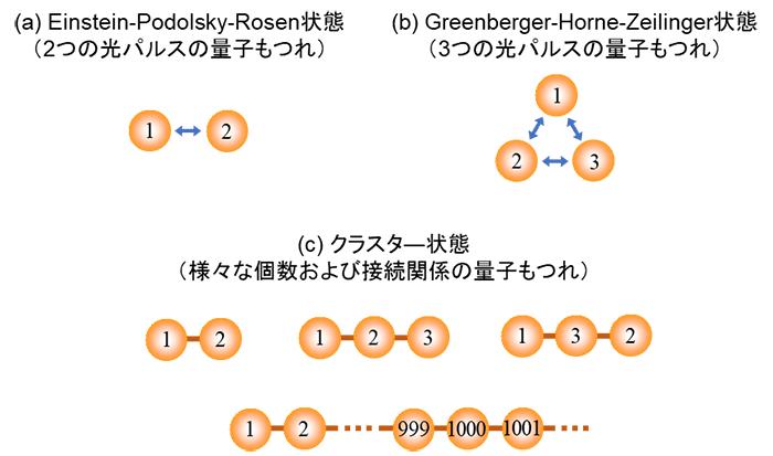図2 今回生成した量子もつれ状態のイメージ図