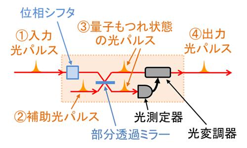 図3 光量子コンピュータの計算の基本単位となる量子テレポーテーション回路