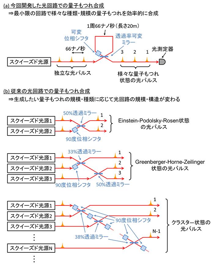 図4 量子もつれ合成の光回路の比較