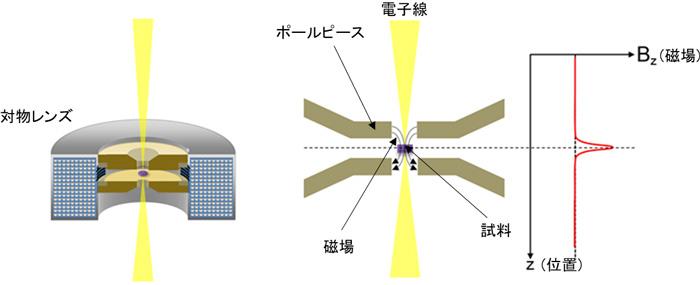 図2 従来の対物レンズの断面模式図