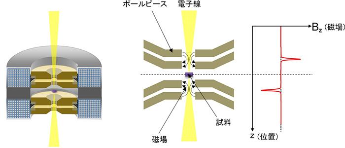 図3 新開発の対物レンズの断面模式図