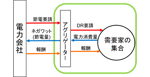 図1 次世代の電力システムにおけるアグリゲーターの位置付け
