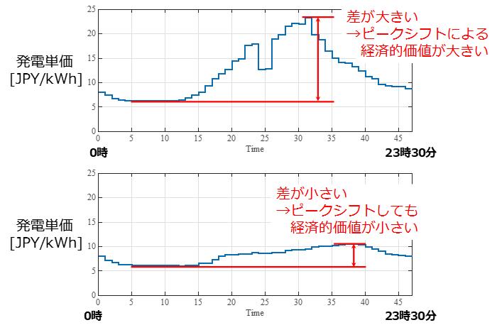 図2 発電コストの時間別単価の例(日本卸電力取引所のデータを参考に作成)