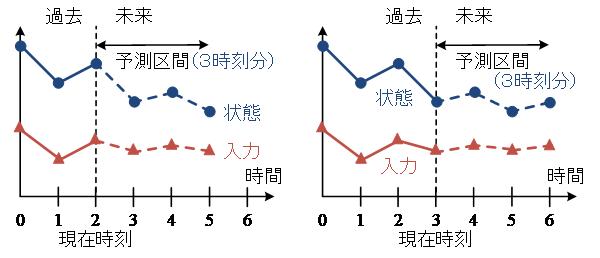 図3 標準的なモデル予測制御の概念図