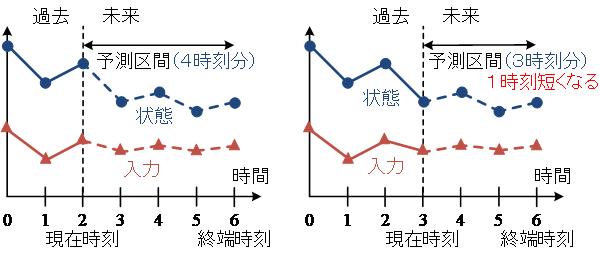 図4 開発した手法におけるモデル予測制御の概念図