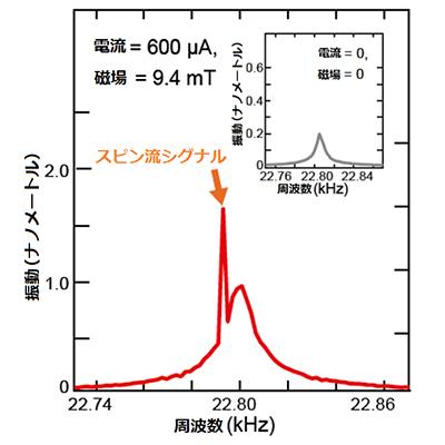 図2 カンチレバーの振動特性