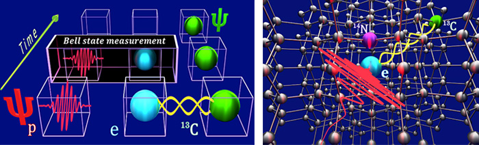 図1 量子テレポーテーションの応用による転写手法の概略図とダイヤモンド中の窒素空孔中心(NV中心)での転写の概念図