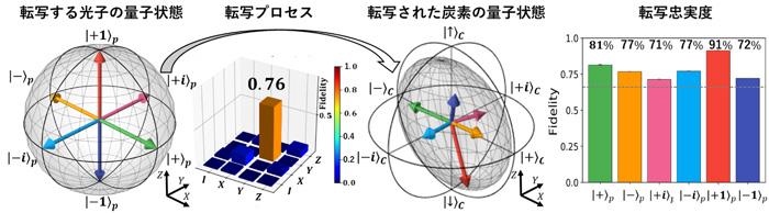 図2 量子テレポーテーション転写の実験結果