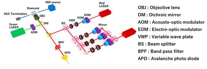 図3 実験の概要