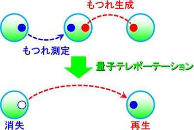 図4 量子テレポーテーション