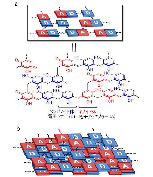 図1 RF光触媒樹脂の(a)基本骨格構造および(b)積層構造の概略