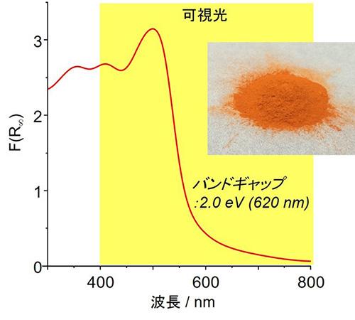 図2 RF光触媒樹脂の吸収スペクトル