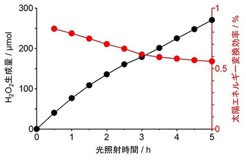 図3 疑似太陽光照射による照射時間と過酸化水素生成量および太陽エネルギー変換効率の関係