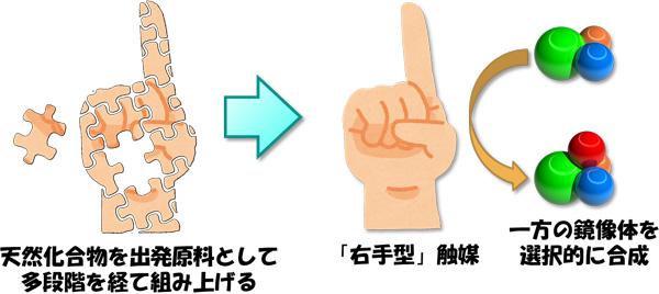 図1 従来の不斉触媒反応の概要