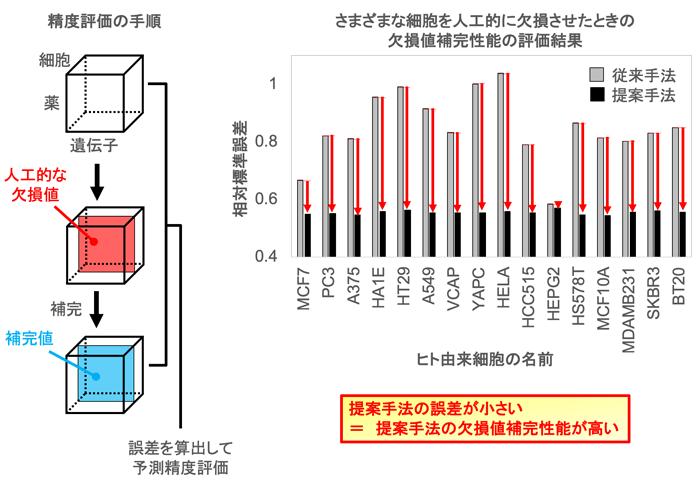 図2 提案手法は、従来の手法に比べて、テンソル中の欠損値補完性能が高い