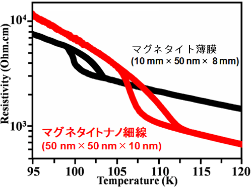 図3 ナノ細線試料での優れた転移特性
