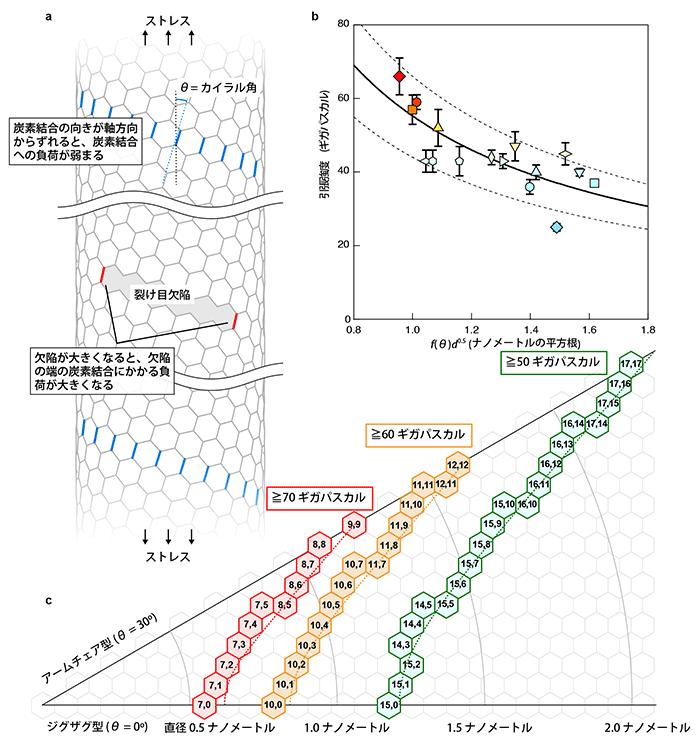 図4 引張強度の幾何構造依存性の理解