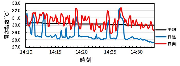 図4 東京オリンピック2020のマラソンコース沿いの通りを毎時4kmで南下する歩行者が晒される暑さ指数の時間変化