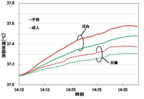 図6 東京オリンピック2020のマラソンコース沿いの通り(図3)を毎時4kmで南下する歩行者の深部体温の時間変化