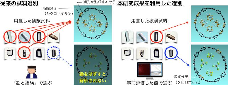 図1 多孔性物質結晶に含まれる溶媒分子の違いを事前評価で判定