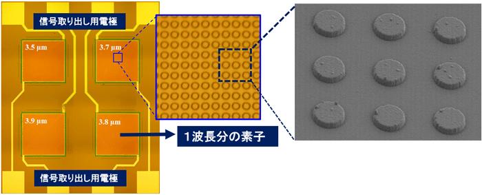 図1 今回製作した4波長赤外線センサー