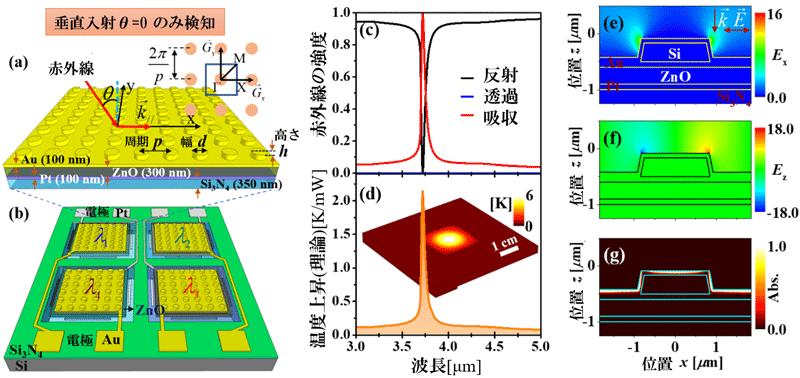 図2 中赤外帯域で50nm台の波長分解能と高い指向性±1°を持つ4波長タイプの分光型赤外線センサー