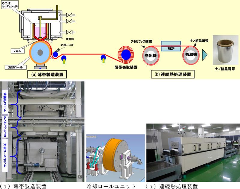 図1 開発した薄帯製造装置