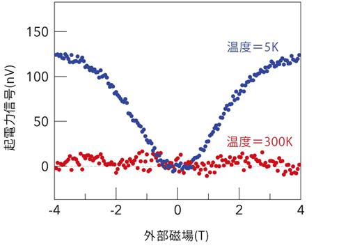 図3 測定した起電力信号グラフ