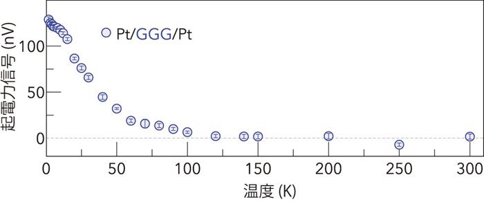 図3 起電力信号の温度依存性のグラフ