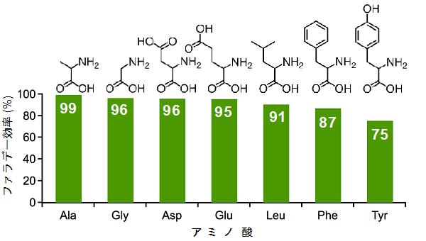 図3 電力からアミノ酸への変換効率を表すファラデー効率