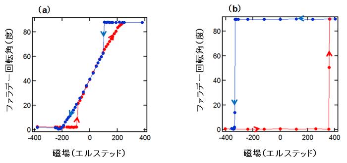 図3 ファラデー回転角の外部磁場依存性