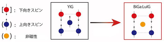 図1 YIGとBiGa:LuIGの結晶格子の概略図