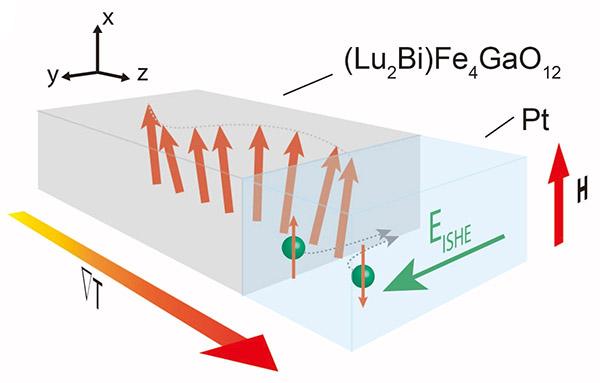 図2 今回行ったLu2BiFe4GaO12薄膜による実験の概略図