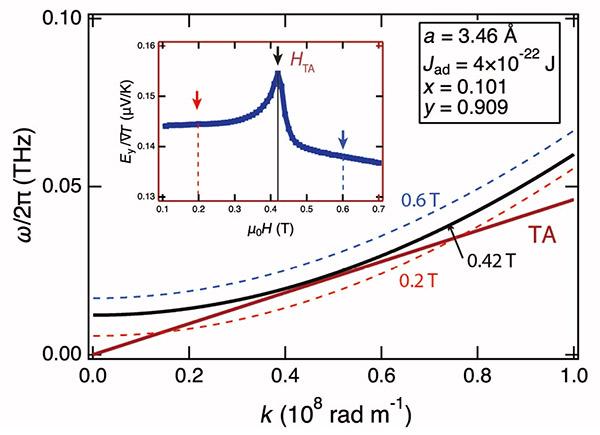 図3 マグノンとフォノンの分散関係の模式図
