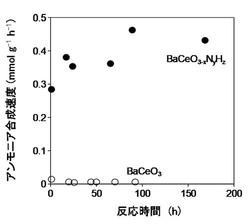 図2 BaCeO3-xNyHzとBaCeO3のアンモニア合成活性(反応温度:400℃、圧力:9気圧)