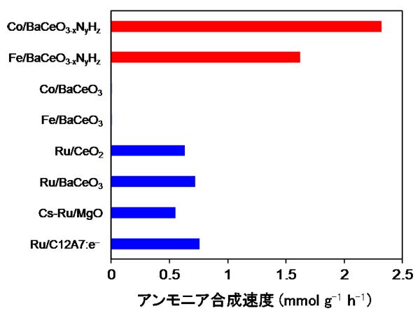 図3 CoやFeを固定したBaCeO3-xNyHzのアンモニア合成活性とほかの触媒との比較(反応温度:300℃、圧力:9気圧)