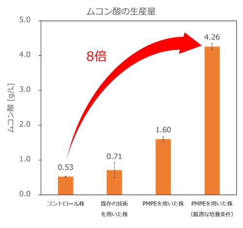 図4 PMPE技術によるムコン酸の生産性向上